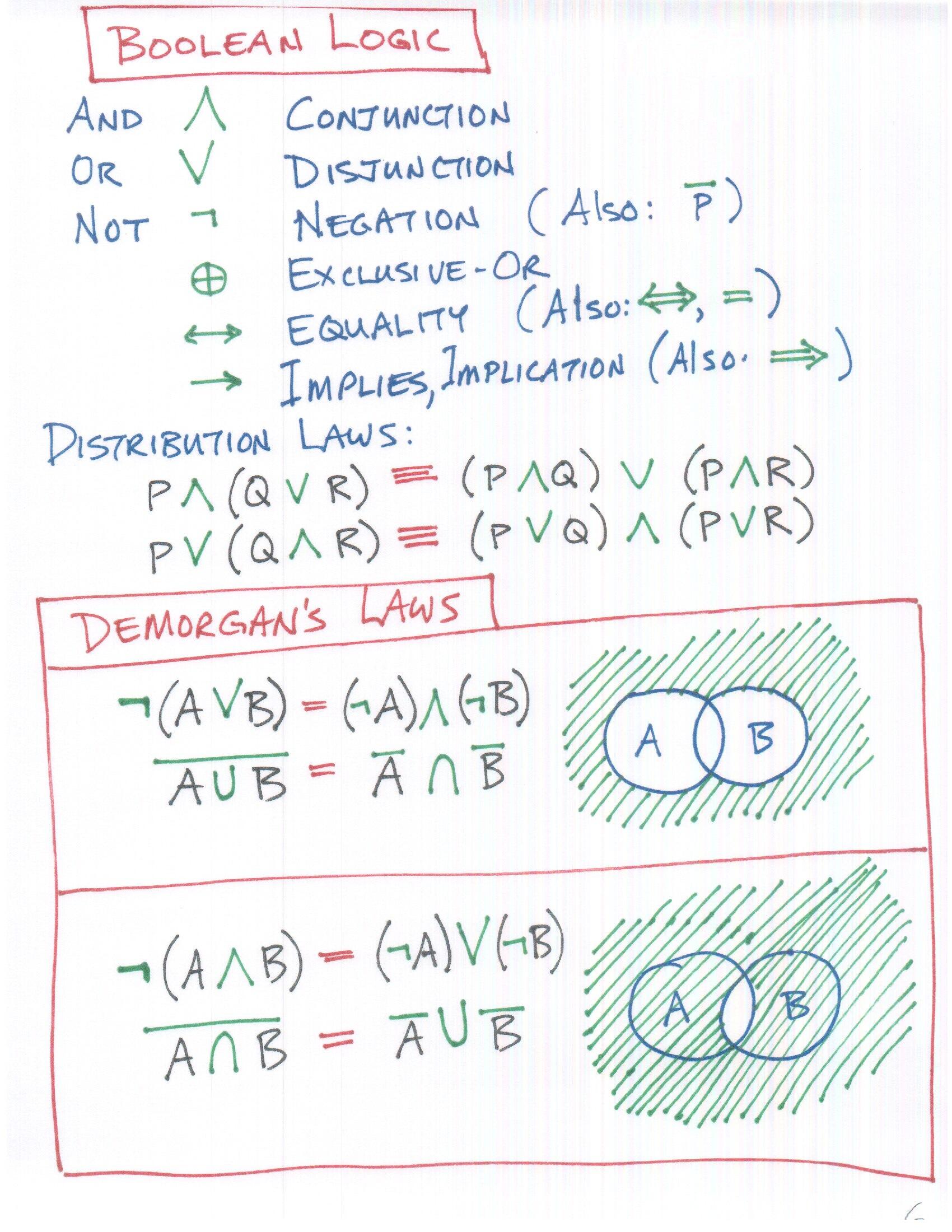 http://web.cecs.pdx.edu/~harry/TheoryOfComp/slides/chapter0/slide%205.jpeg