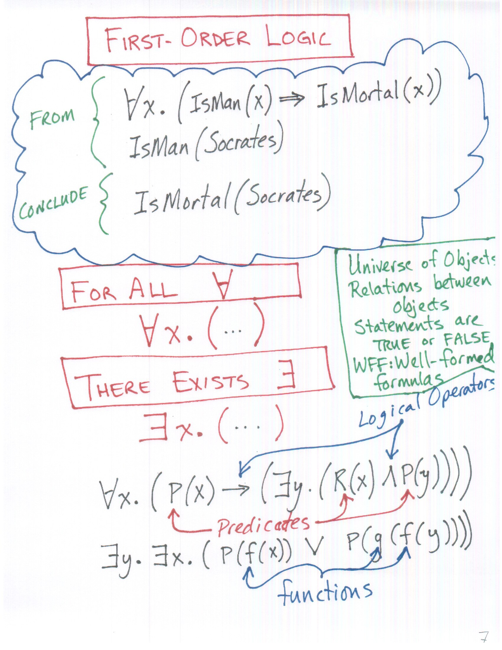 http://web.cecs.pdx.edu/~harry/TheoryOfComp/slides/chapter0/slide%206.jpeg
