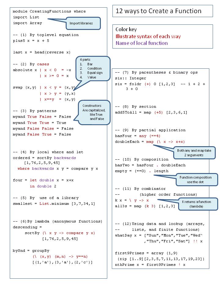 Creating Functions Crib Sheet