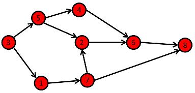 dag in data structure