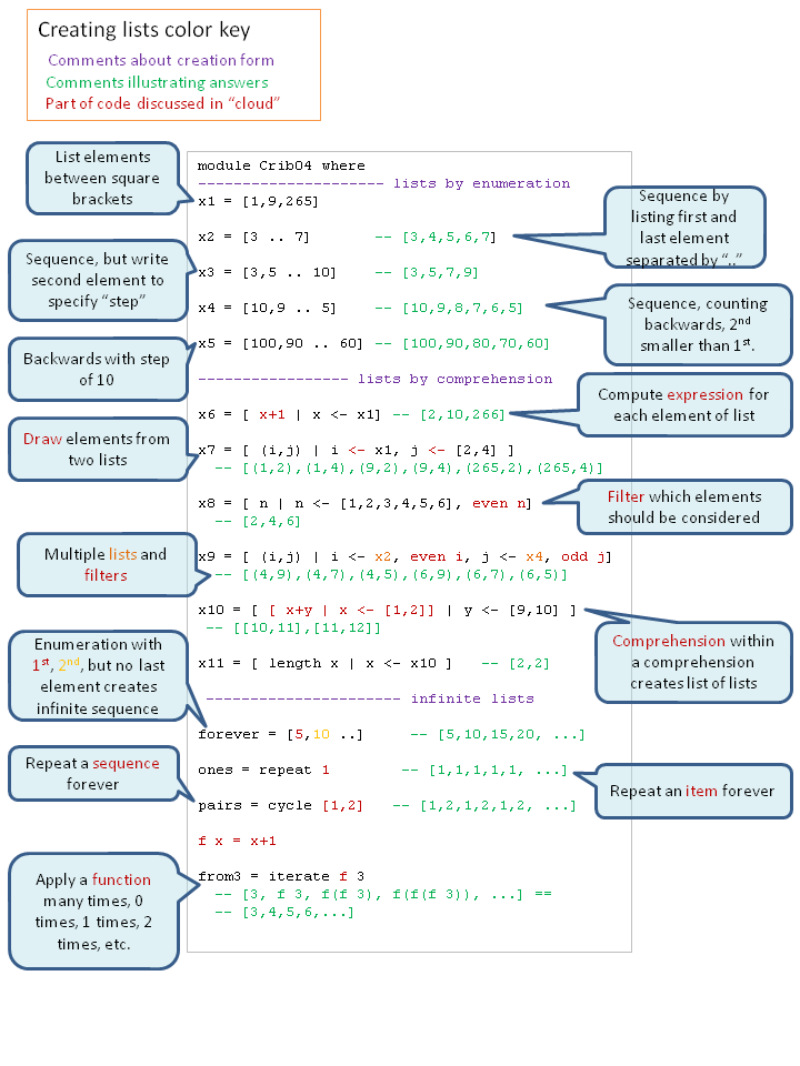 how to create a void function in haskell