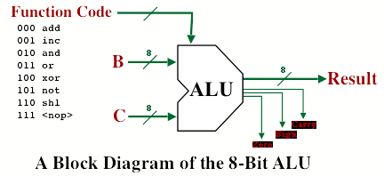 block diagram of alu – readingrat, Wiring block