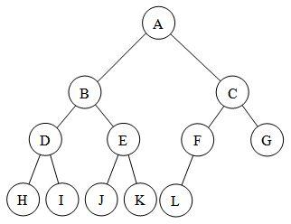 Full v s  Complete Binary Trees